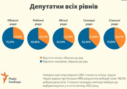 Скільки жінок стали депутатками різних рівнів в результаті виборів до органів місцевого самоврядування. Інфографіка