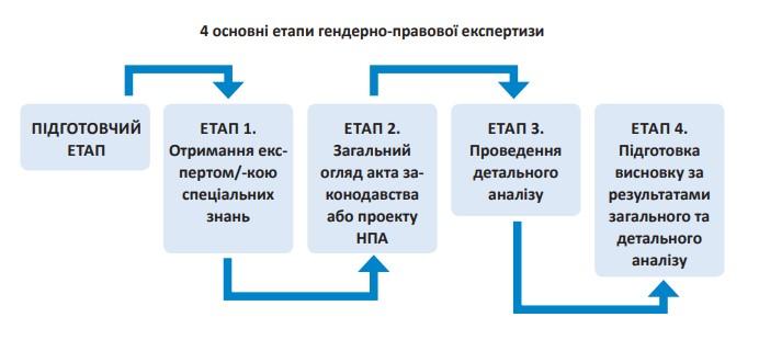 Гендерно-правова експертиза: чотири етапи